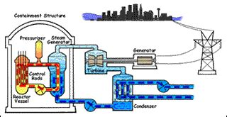Engineering of Nuclear Systems   Nuclear Science and