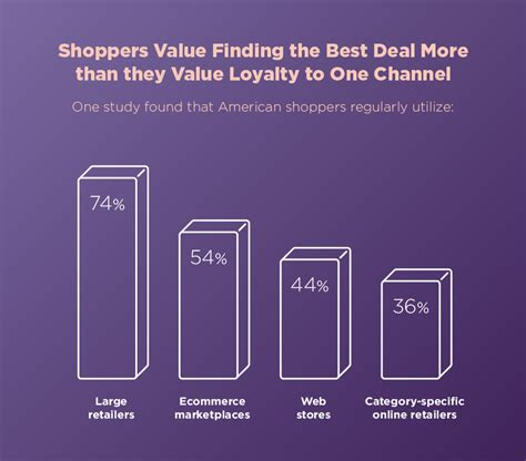 Retail Channel Management: How to Build an Omnichannel