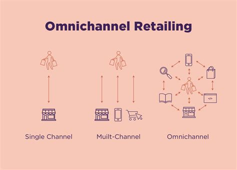 Omnichannel Retailing: Evolving Your Retail Strategy