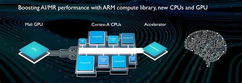 ARM's Latest Cortex Processors To Bring More AI To
