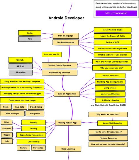 Android Developer Roadmap: Learn to become an Android
