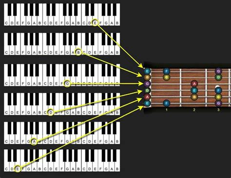 piano and fretboard guitar relationship   Guitar lessons